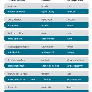 bcd-blog-fuehrung-heute-tabelle